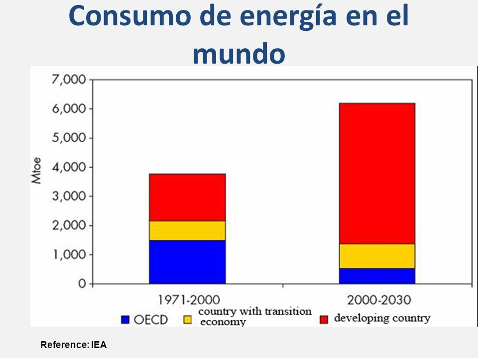 Consumo de energía en el mundo