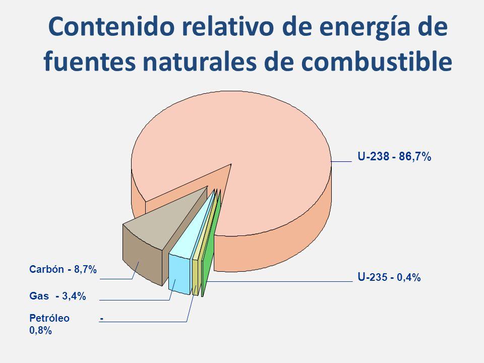 Contenido relativo de energía de fuentes naturales de combustible