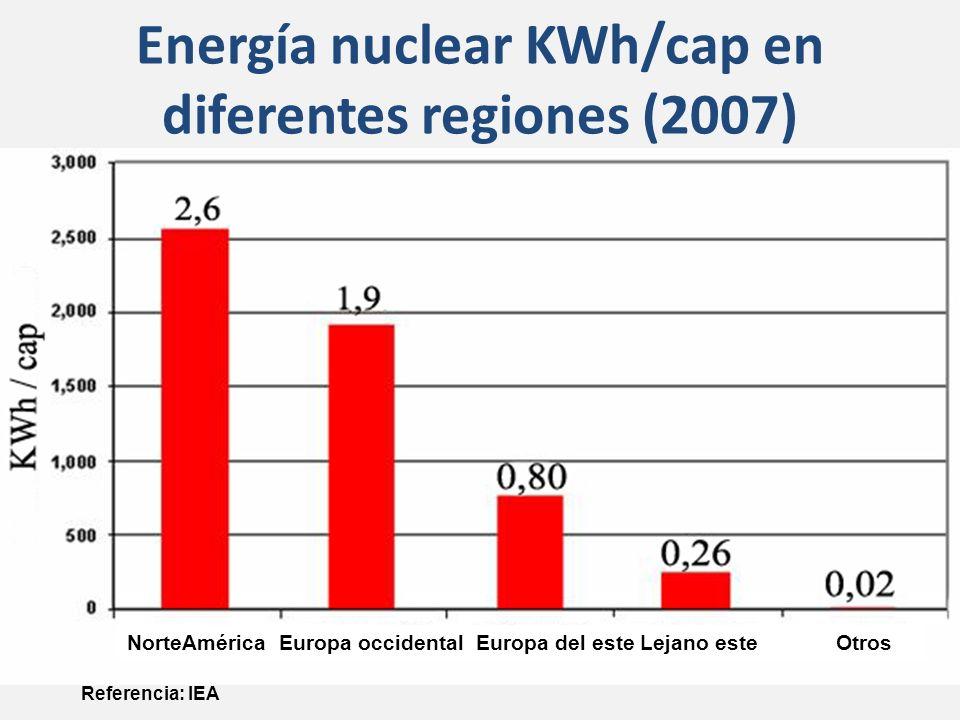 Energía nuclear KWh/cap en diferentes regiones (2007)