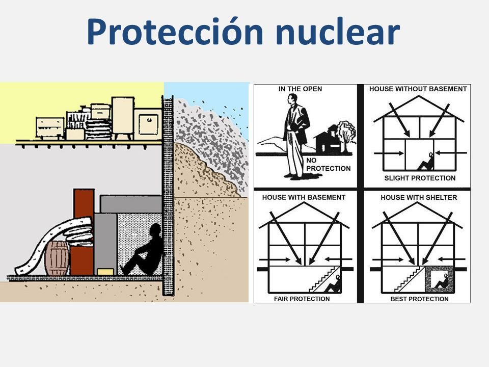 Protección nuclear Hay cuatro formas de limitar la exposición: