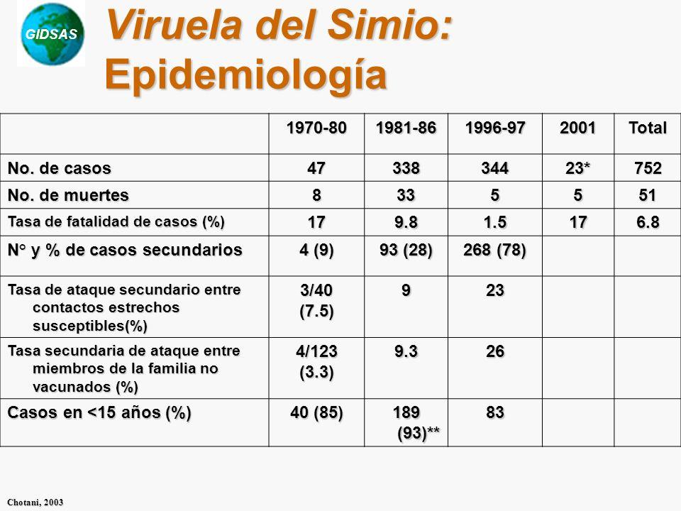 Viruela del Simio: Epidemiología