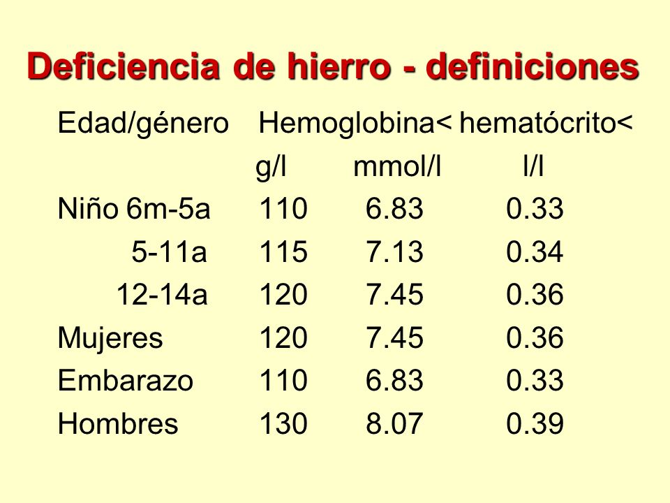 Deficiencia de hierro - definiciones