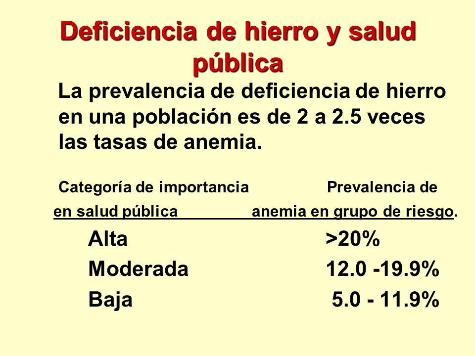 Deficiencia de hierro y salud pública
