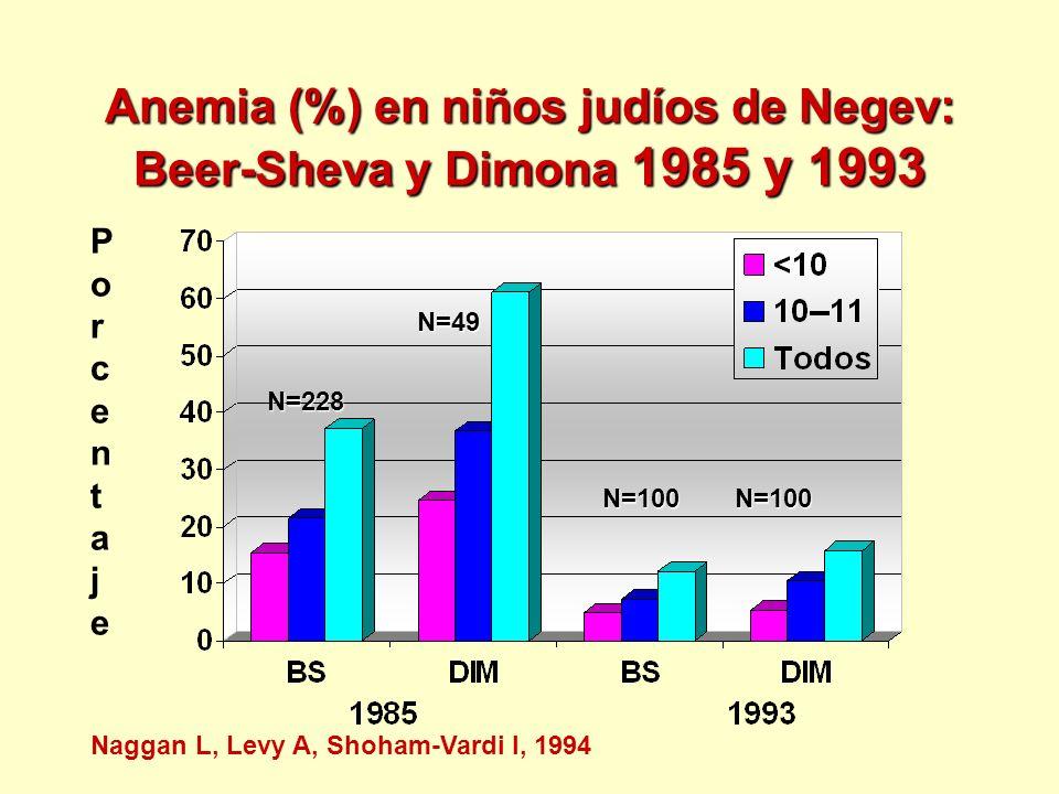 Anemia (%) en niños judíos de Negev: Beer-Sheva y Dimona 1985 y 1993