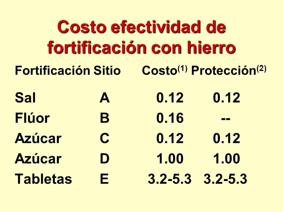 Costo efectividad de fortificación con hierro