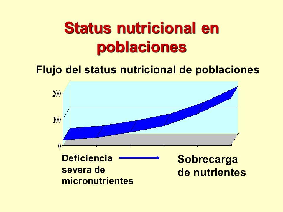 Status nutricional en poblaciones