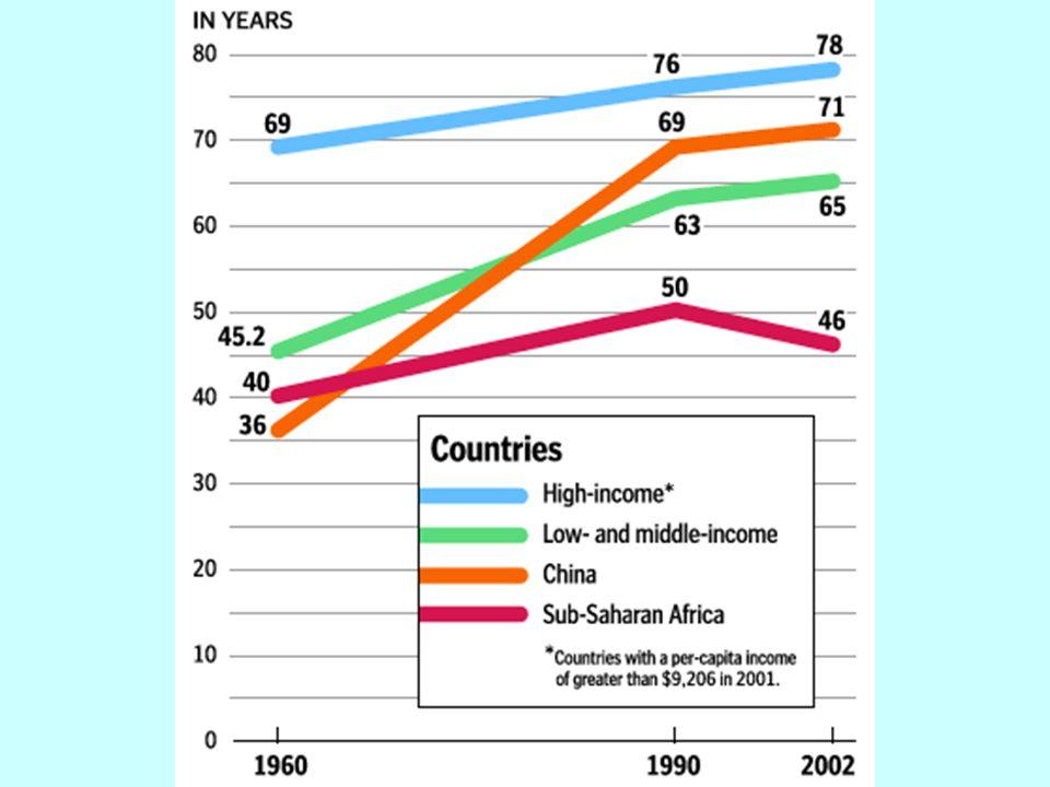 En los últimos 100 años, la esperanza de vida ha crecido en la mayoría de los países desarrollados y en desarrollo. Somos más saludables hoy que en cualquier otra época de la humanidad. La mejoría en la esperanza de vida ha sido lograda debido a mejoras en la prevención , compartir información y salud global.