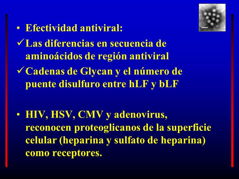 Efectividad antiviral: