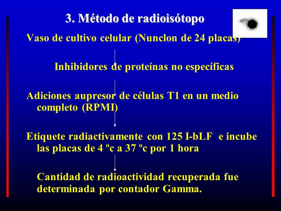 3. Método de radioisótopo