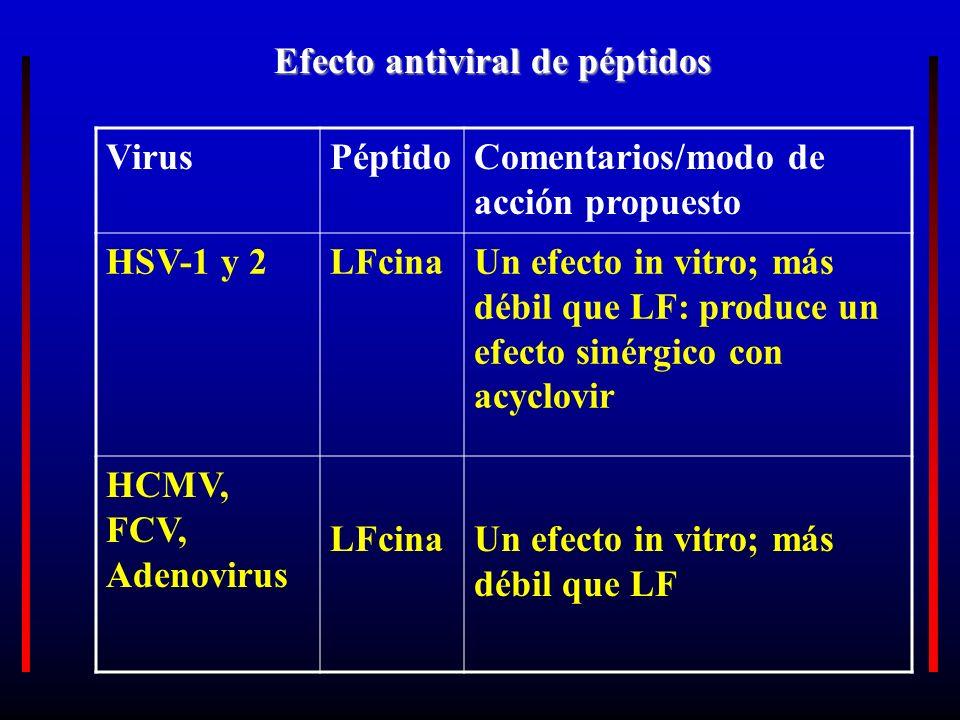 Efecto antiviral de péptidos