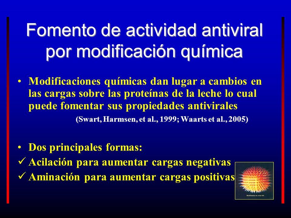 Fomento de actividad antiviral por modificación química