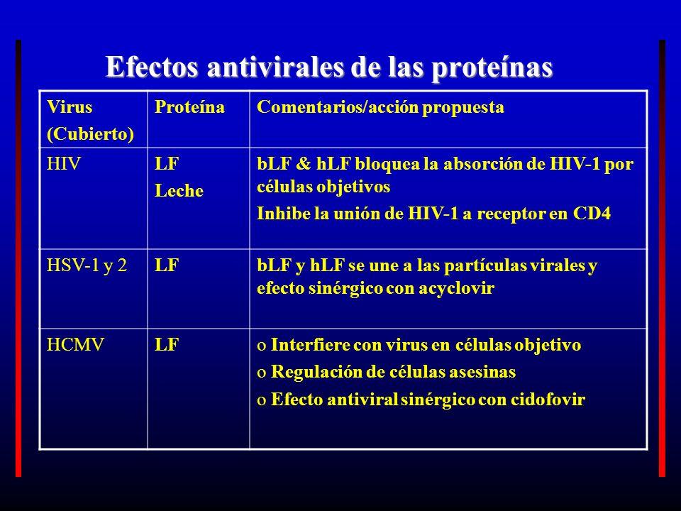 Efectos antivirales de las proteínas