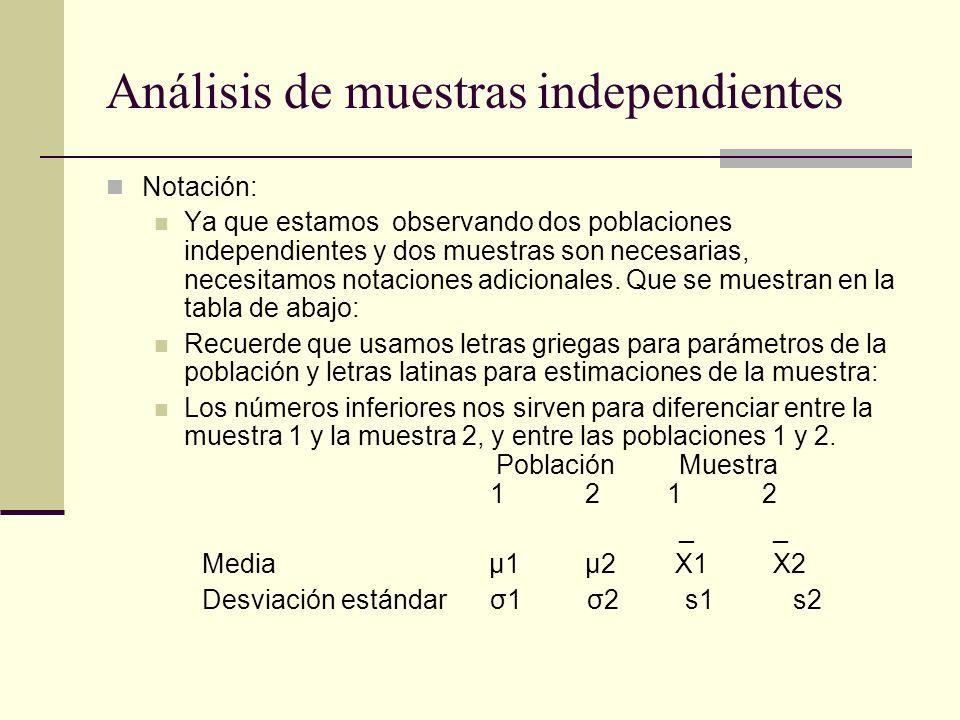 Análisis de muestras independientes