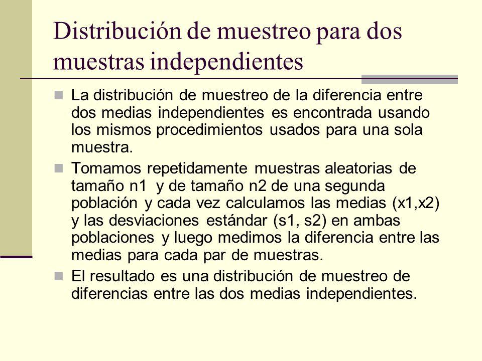 Distribución de muestreo para dos muestras independientes