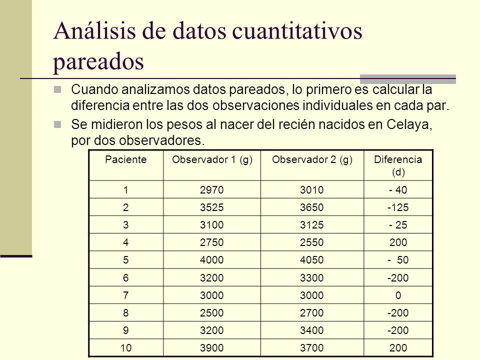 Análisis de datos cuantitativos pareados
