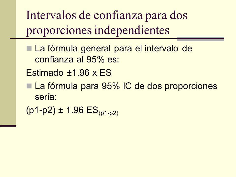Intervalos de confianza para dos proporciones independientes