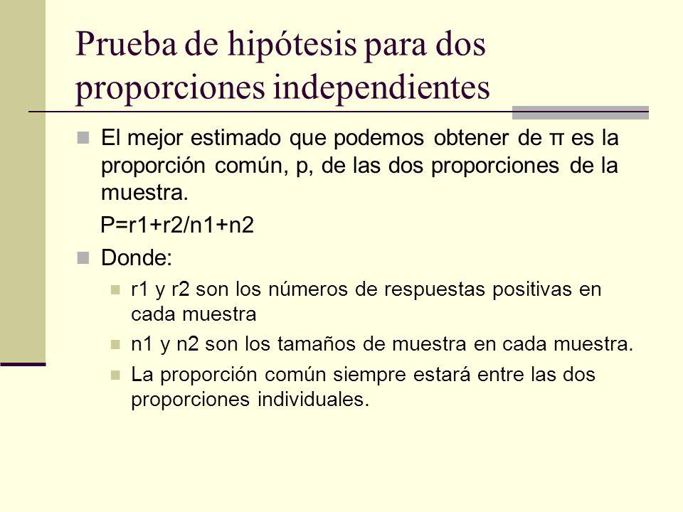 Prueba de hipótesis para dos proporciones independientes
