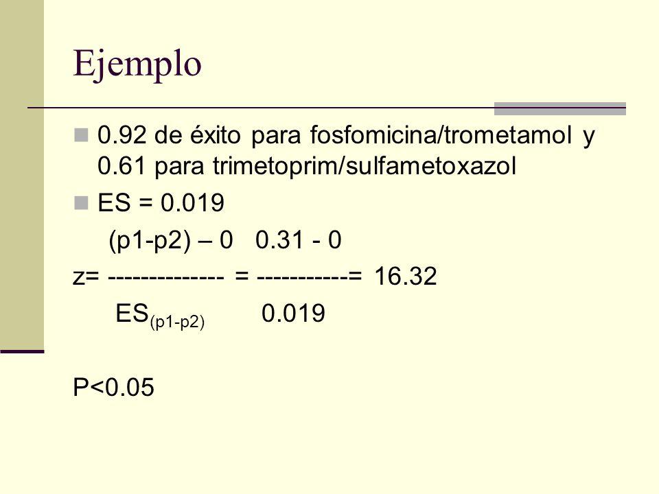 Ejemplo 0.92 de éxito para fosfomicina/trometamol y 0.61 para trimetoprim/sulfametoxazol. ES = 0.019.