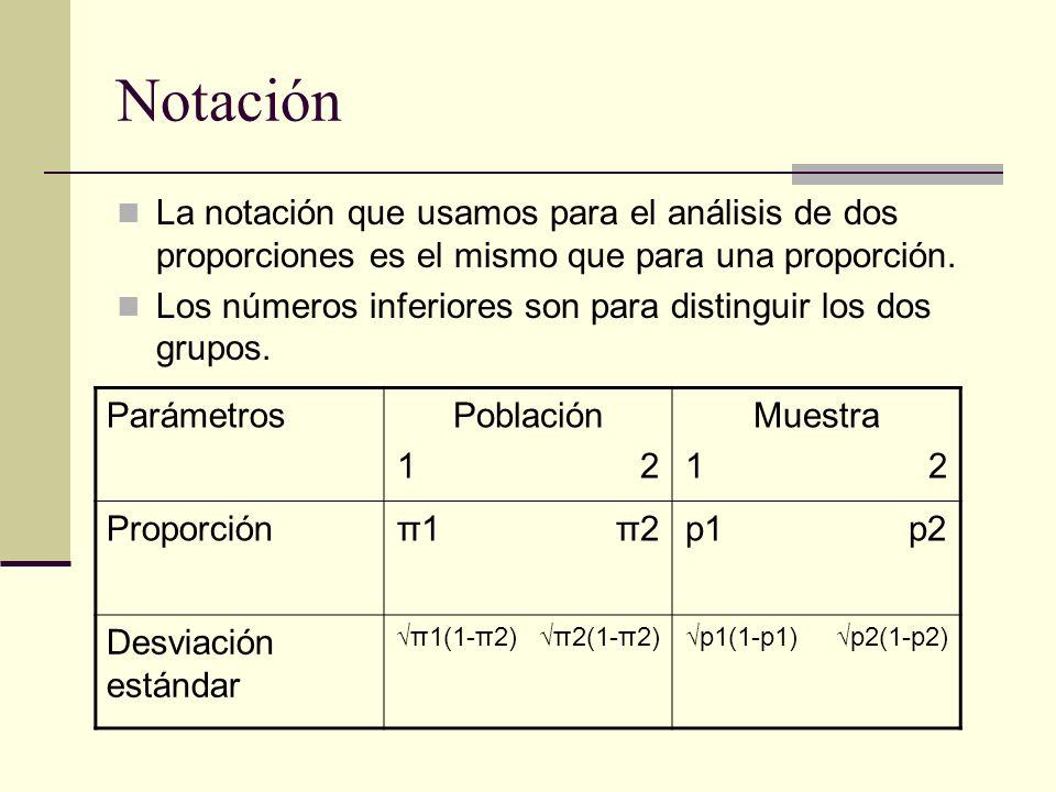 Notación La notación que usamos para el análisis de dos proporciones es el mismo que para una proporción.
