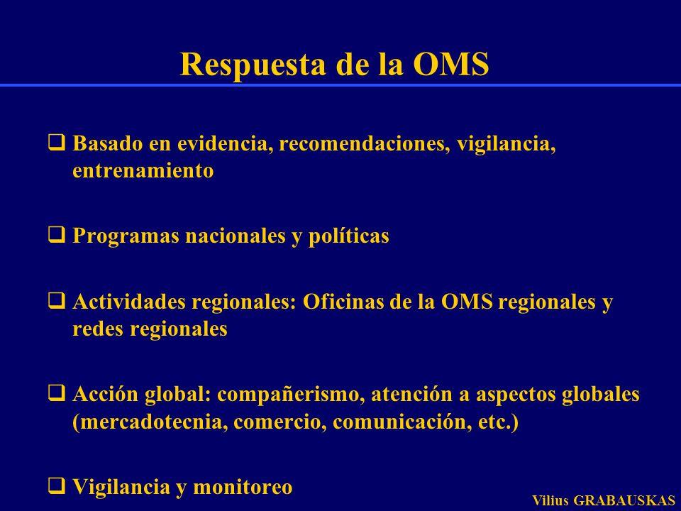 Respuesta de la OMS Basado en evidencia, recomendaciones, vigilancia, entrenamiento. Programas nacionales y políticas.