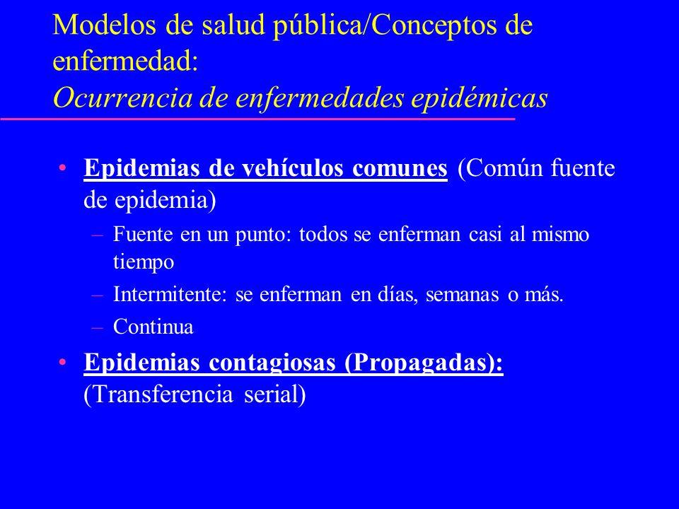 Modelos de salud pública/Conceptos de enfermedad: Ocurrencia de enfermedades epidémicas