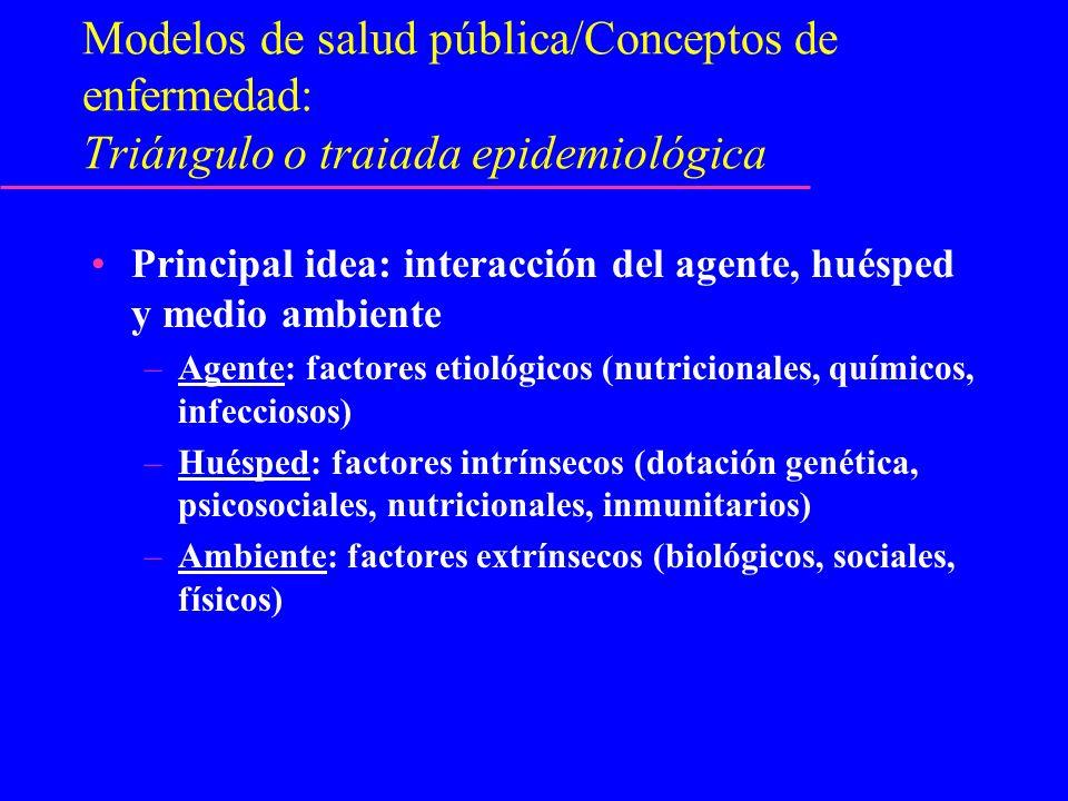 Modelos de salud pública/Conceptos de enfermedad: Triángulo o traiada epidemiológica