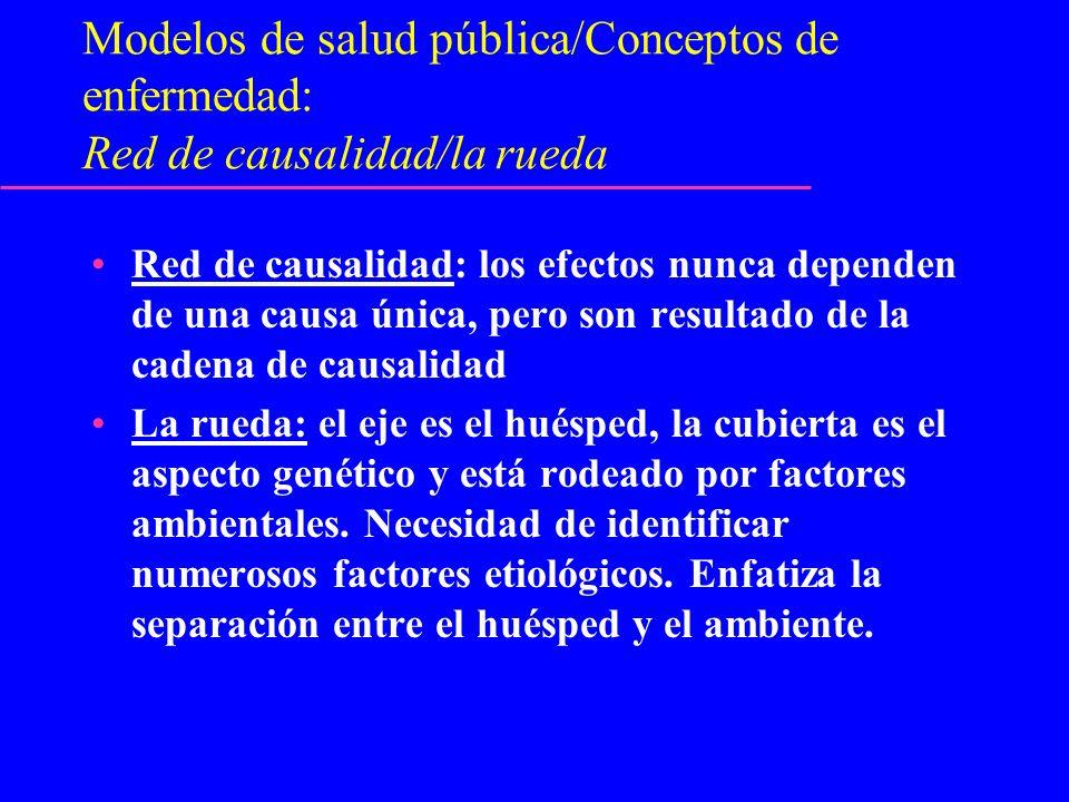 Modelos de salud pública/Conceptos de enfermedad: Red de causalidad/la rueda