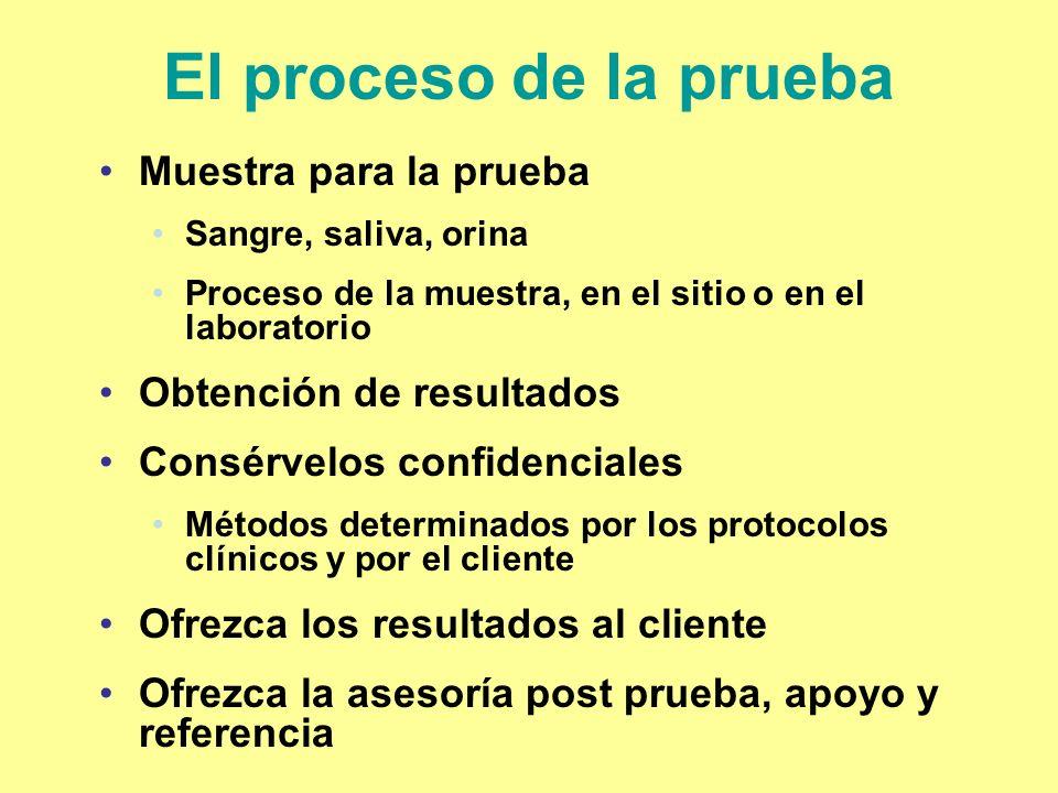 El proceso de la prueba Muestra para la prueba Obtención de resultados
