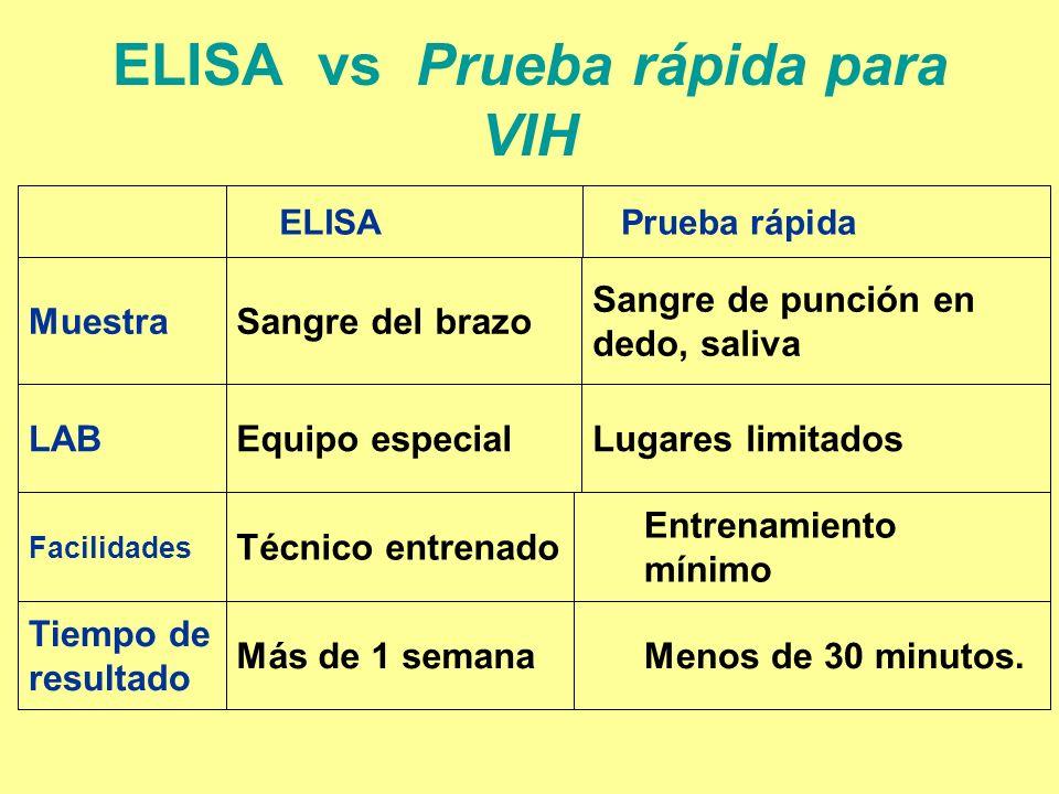 ELISA vs Prueba rápida para VIH