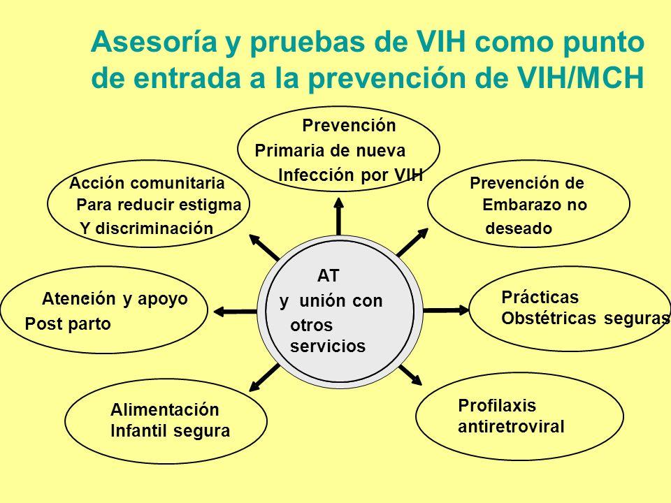 Asesoría y pruebas de VIH como punto de entrada a la prevención de VIH/MCH