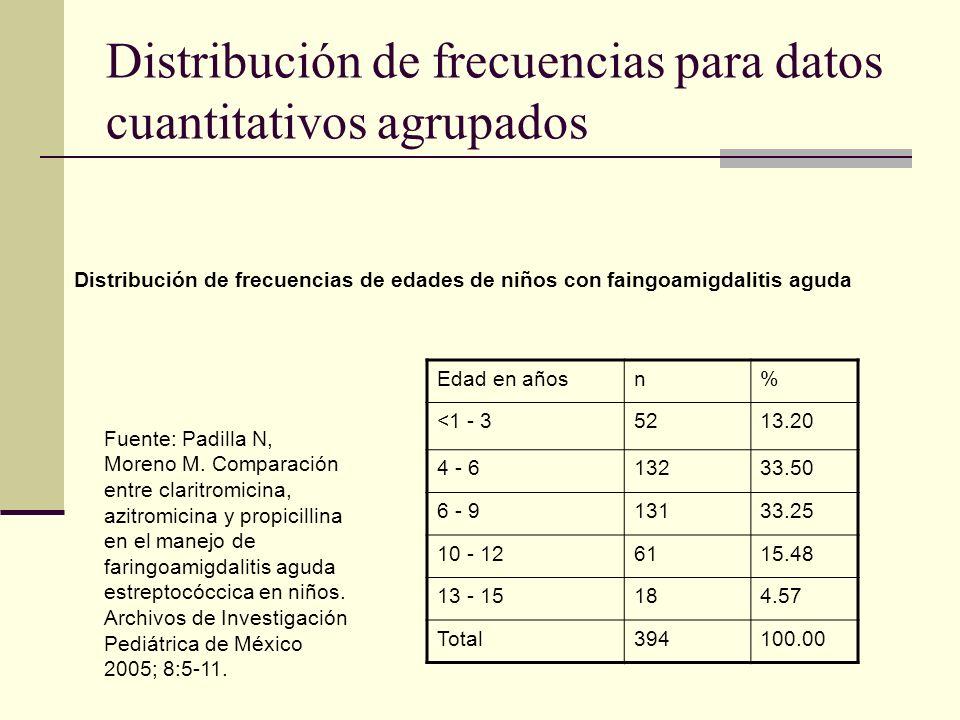 Distribución de frecuencias para datos cuantitativos agrupados