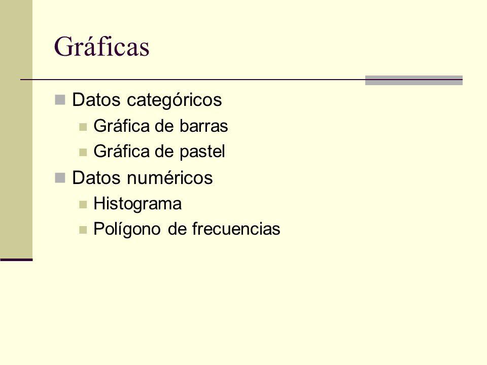 Gráficas Datos categóricos Datos numéricos Gráfica de barras
