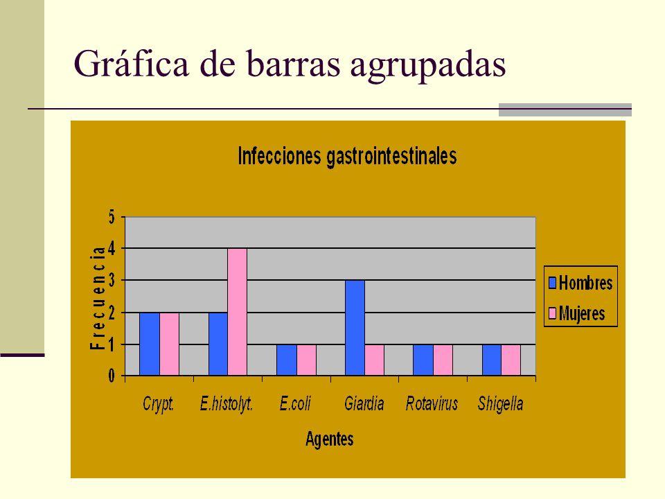 Gráfica de barras agrupadas