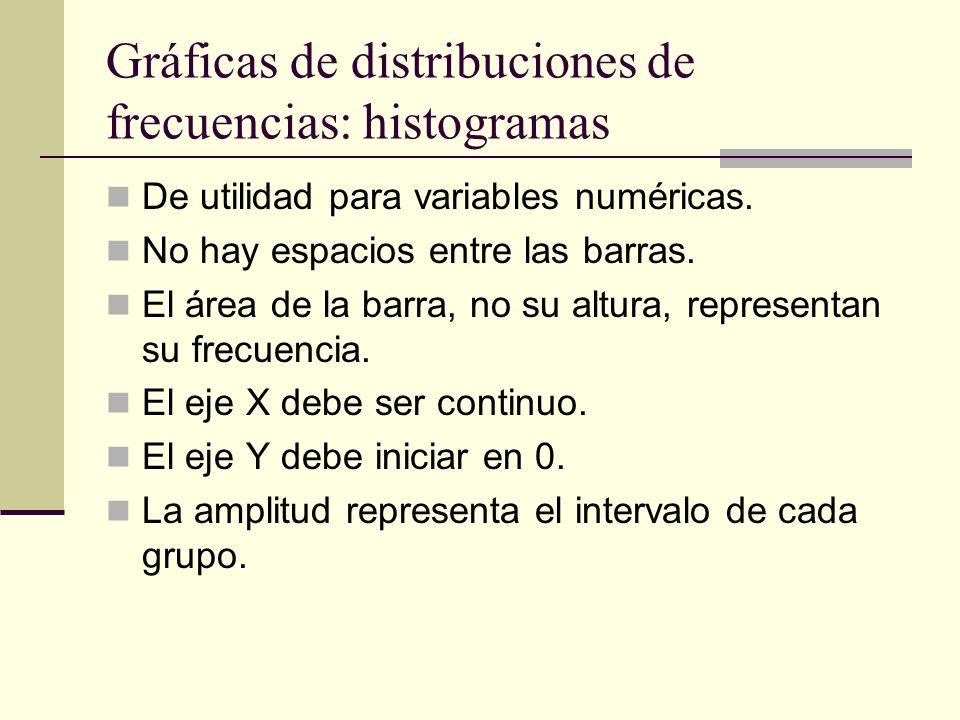 Gráficas de distribuciones de frecuencias: histogramas