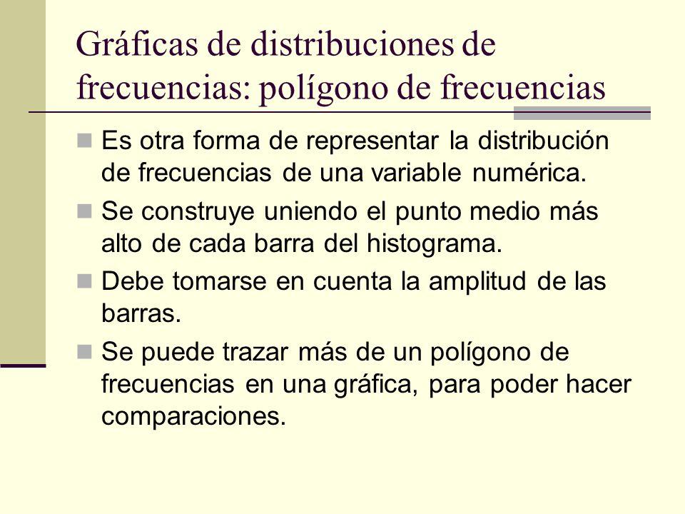 Gráficas de distribuciones de frecuencias: polígono de frecuencias