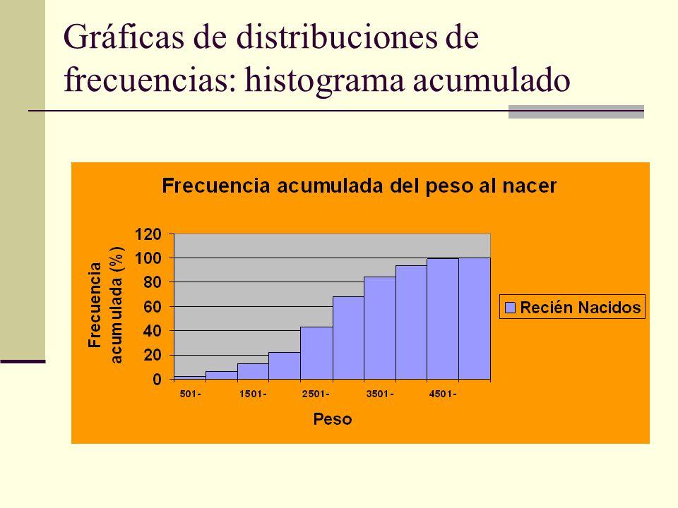 Gráficas de distribuciones de frecuencias: histograma acumulado
