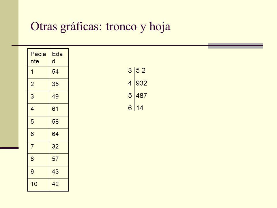 Otras gráficas: tronco y hoja