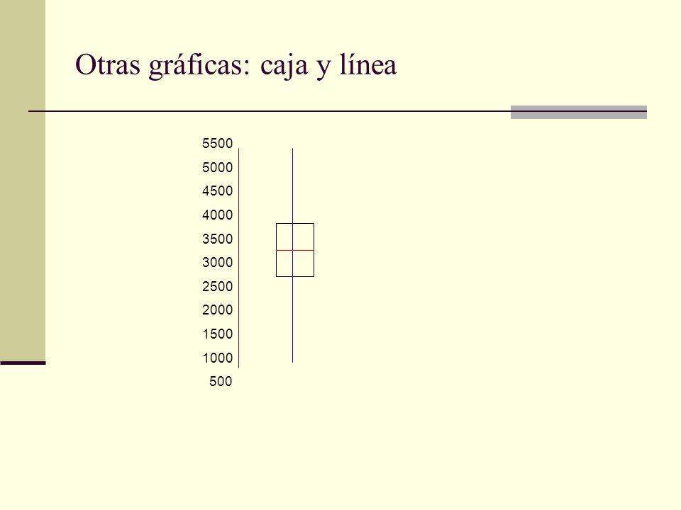 Otras gráficas: caja y línea