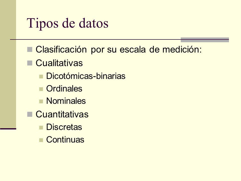 Tipos de datos Clasificación por su escala de medición: Cualitativas