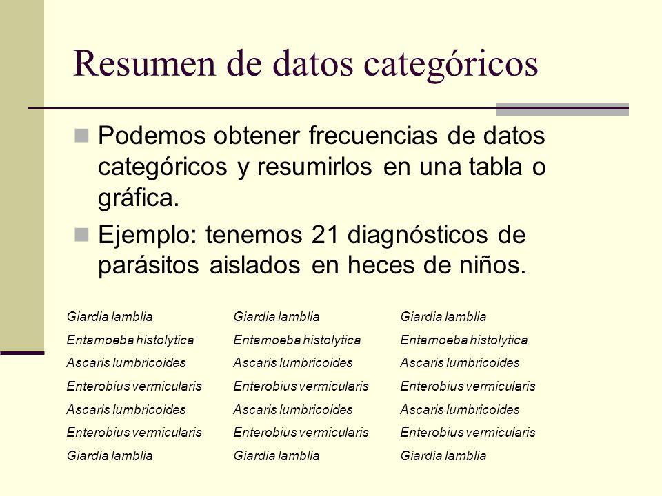 Resumen de datos categóricos