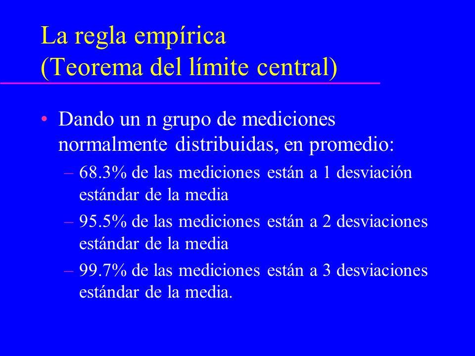La regla empírica (Teorema del límite central)
