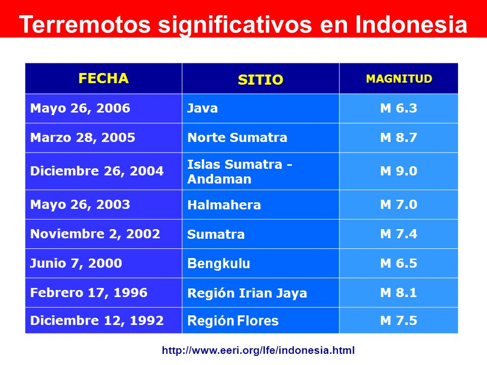 Terremotos significativos en Indonesia