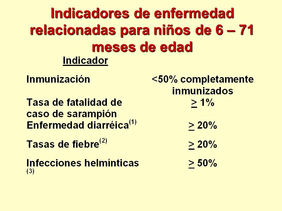 Indicadores de enfermedad relacionadas para niños de 6 – 71 meses de edad