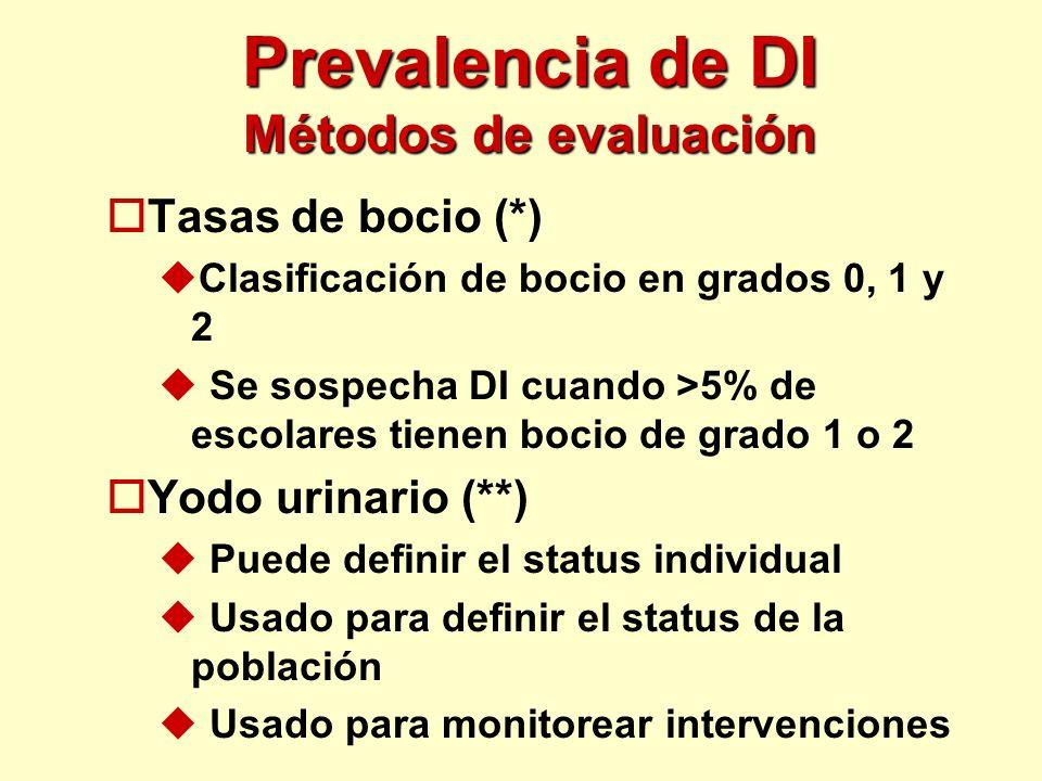 Prevalencia de DI Métodos de evaluación