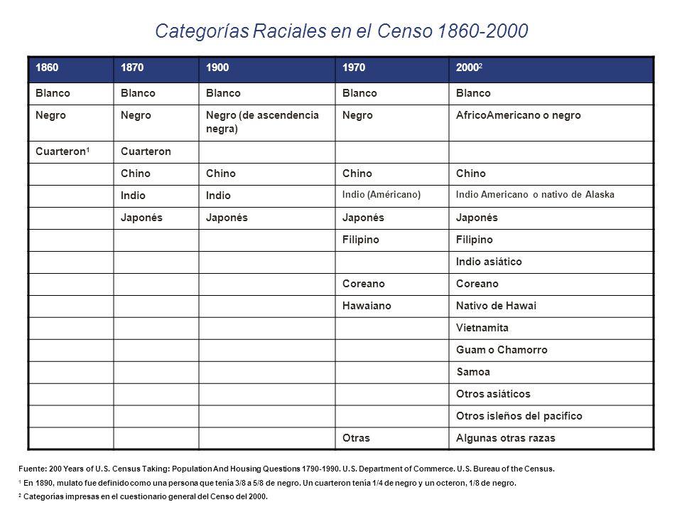 Categorías Raciales en el Censo 1860-2000