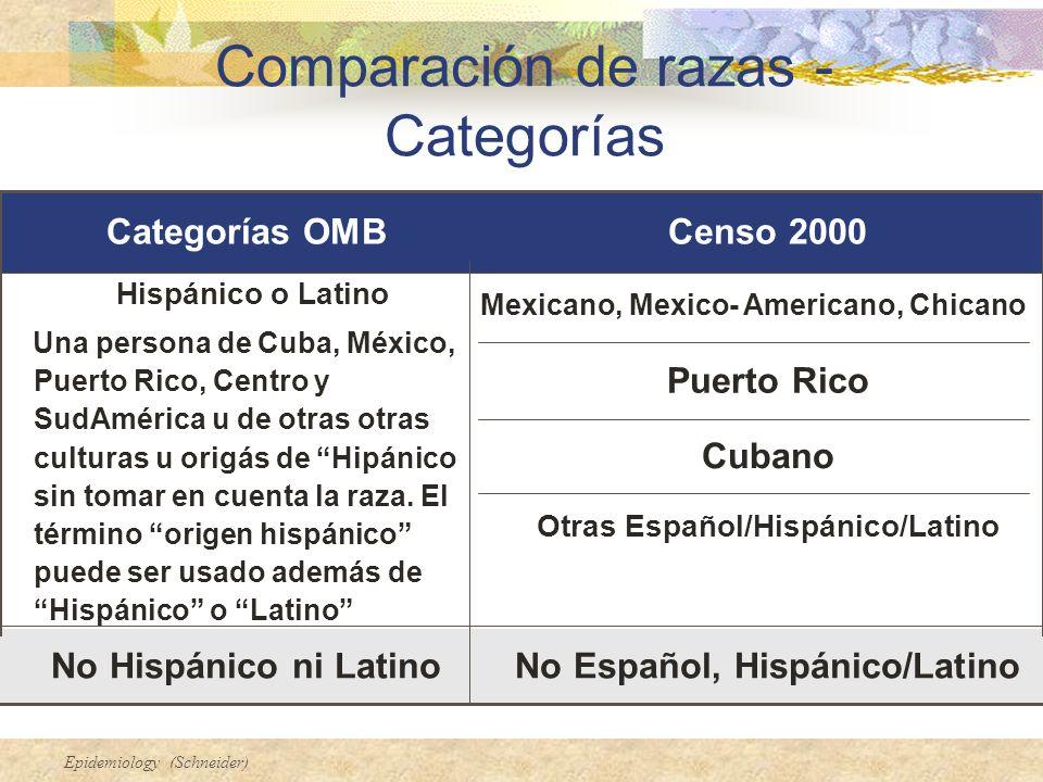 Comparación de razas - Categorías