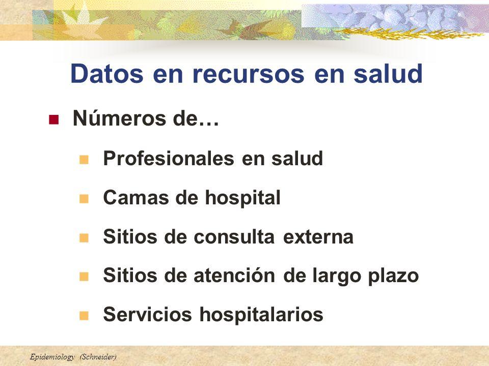 Datos en recursos en salud