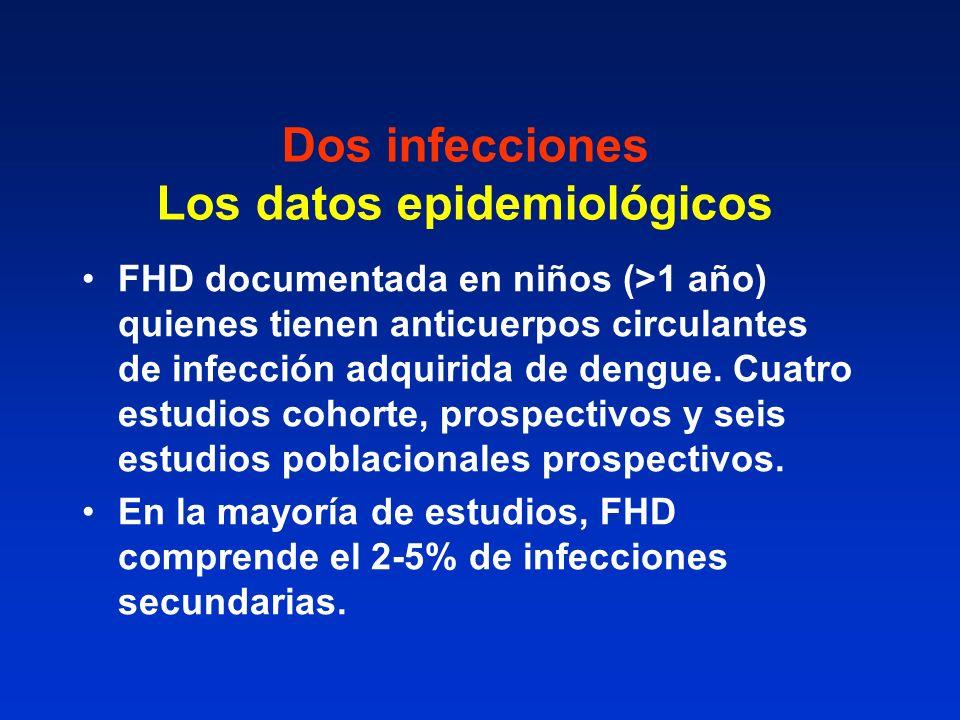Dos infecciones Los datos epidemiológicos