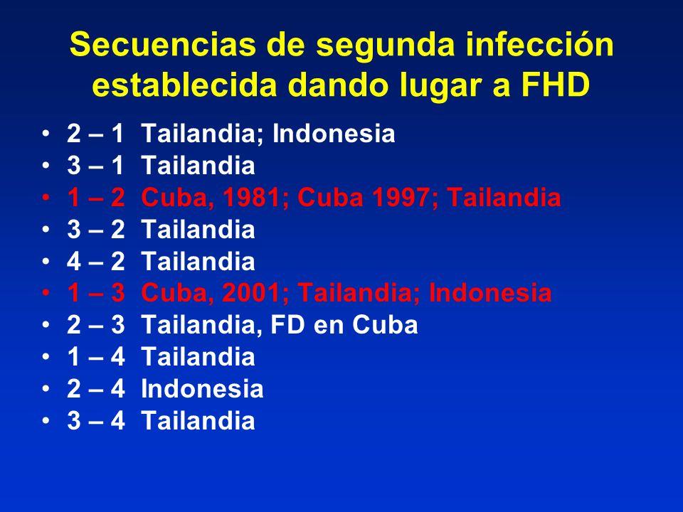 Secuencias de segunda infección establecida dando lugar a FHD