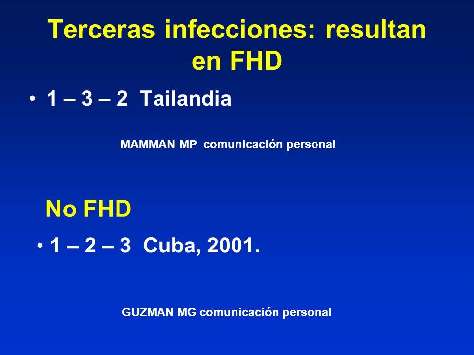 Terceras infecciones: resultan en FHD